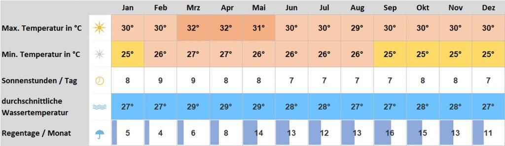 Klimadiagramm Malediven Male